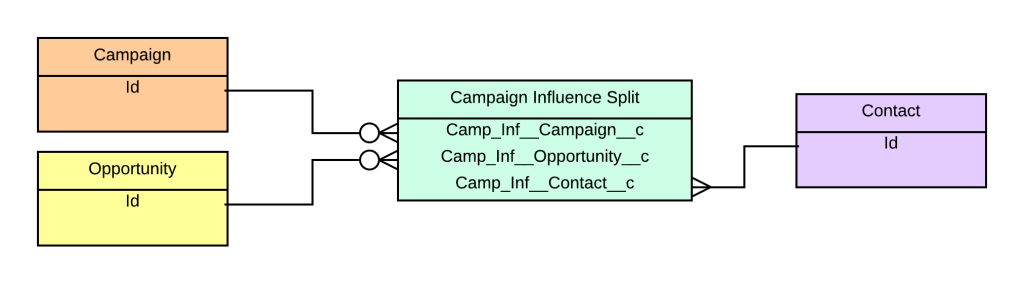 The Campaign Influence Split Data Model